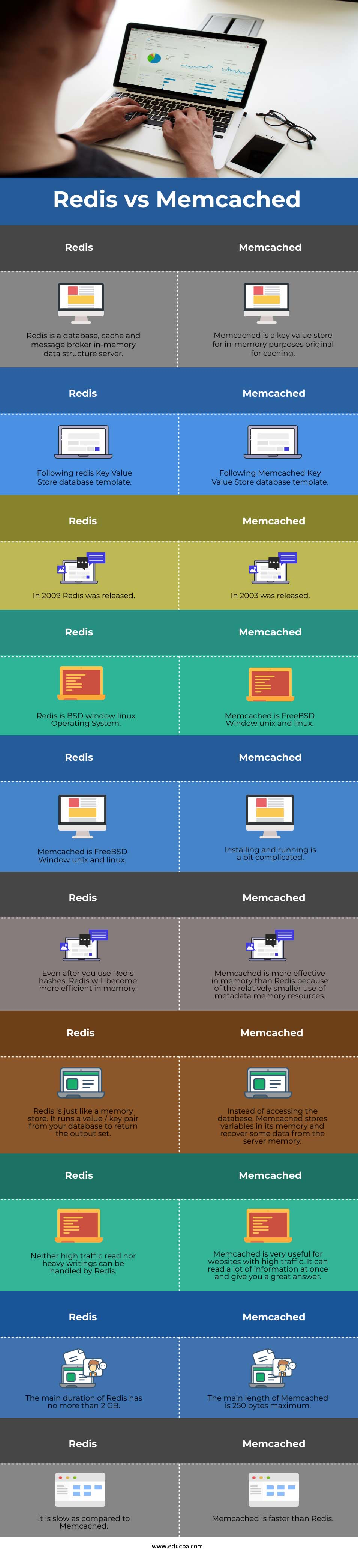 Redis vs Memcached info