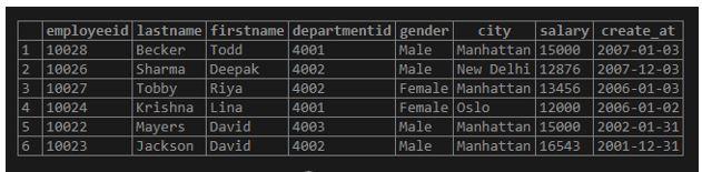 SQL COMMIT OP 15