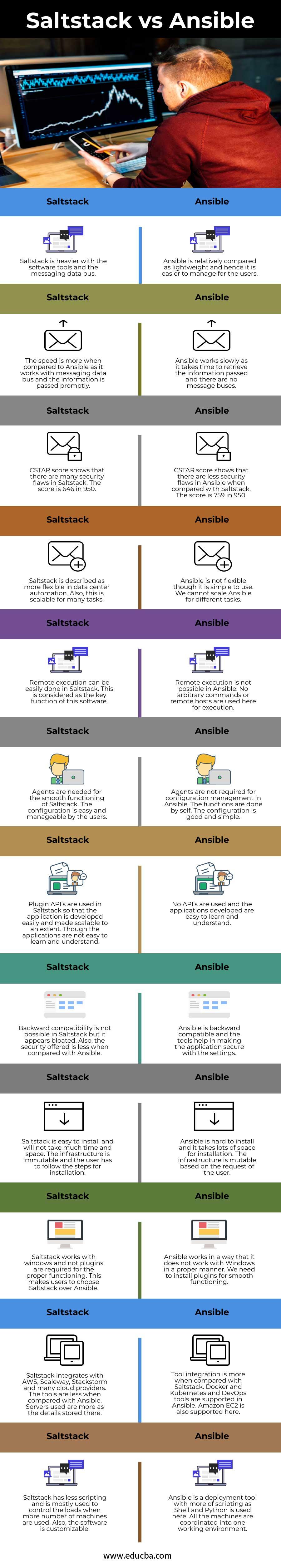 Head to Head Comparison BetweenSaltstack vs Ansible