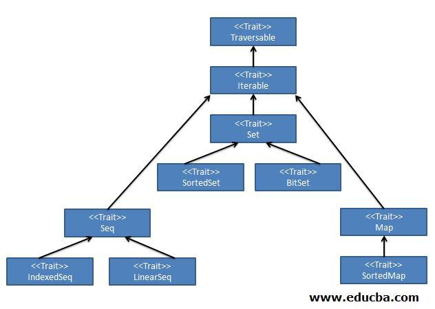 ScalaCollections Framework