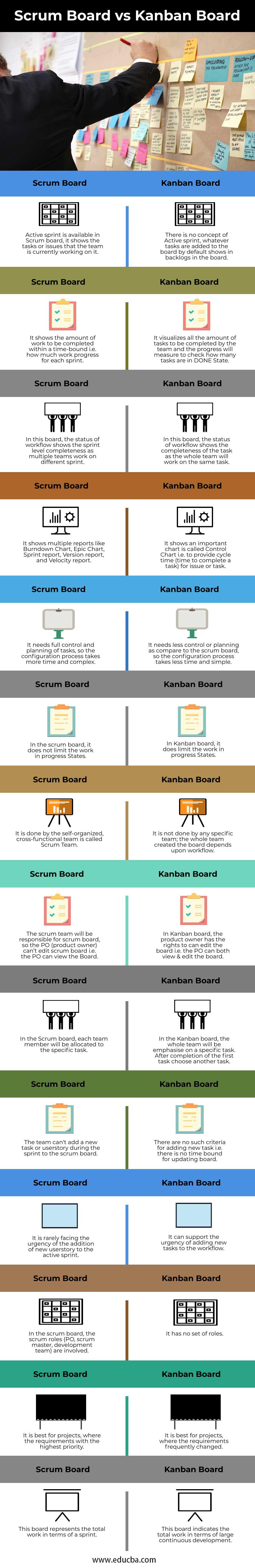 Scrum Board vs Kanban Board Info