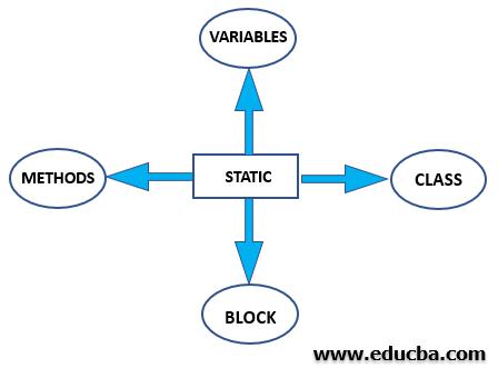 Static Non-Access Modifier