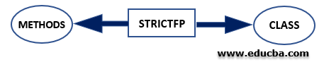 Strictfp Non-Access Modifier