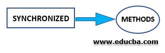 Synchronized Non-Access Modifier