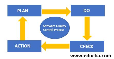 The PDCA Model chart