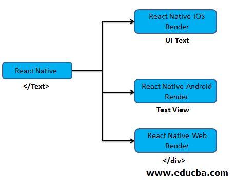 UI Platforms