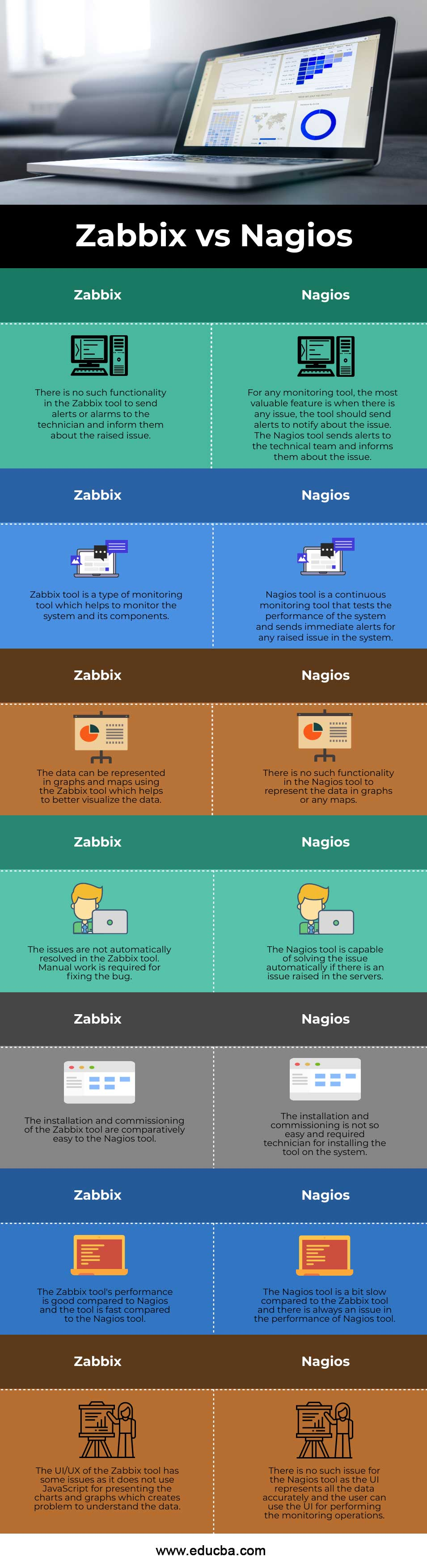 Zabbix vs Nagios info