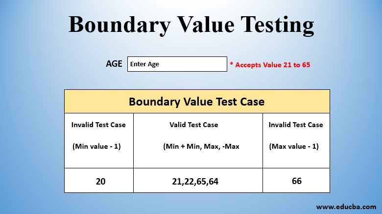 boundry value testing