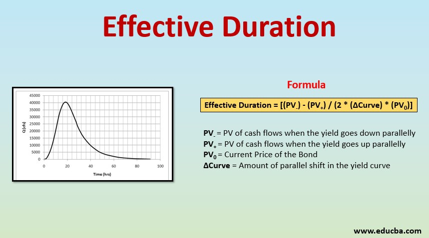 effective duration