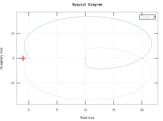 nyquist matlab output 2
