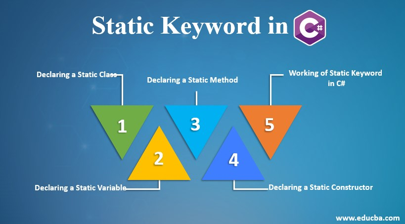 static keyword in c#
