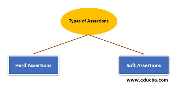 types of assertions in selenium