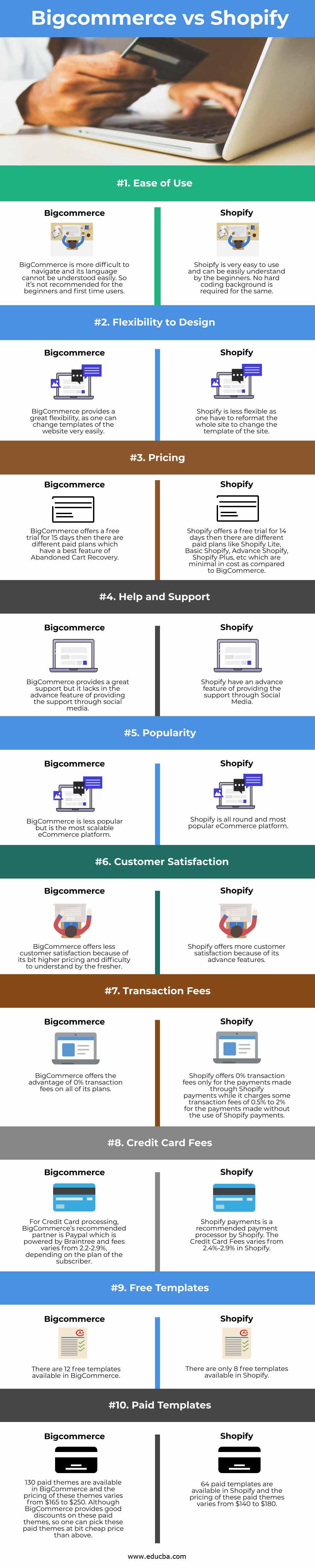 Bigcommerce vs Shopify info