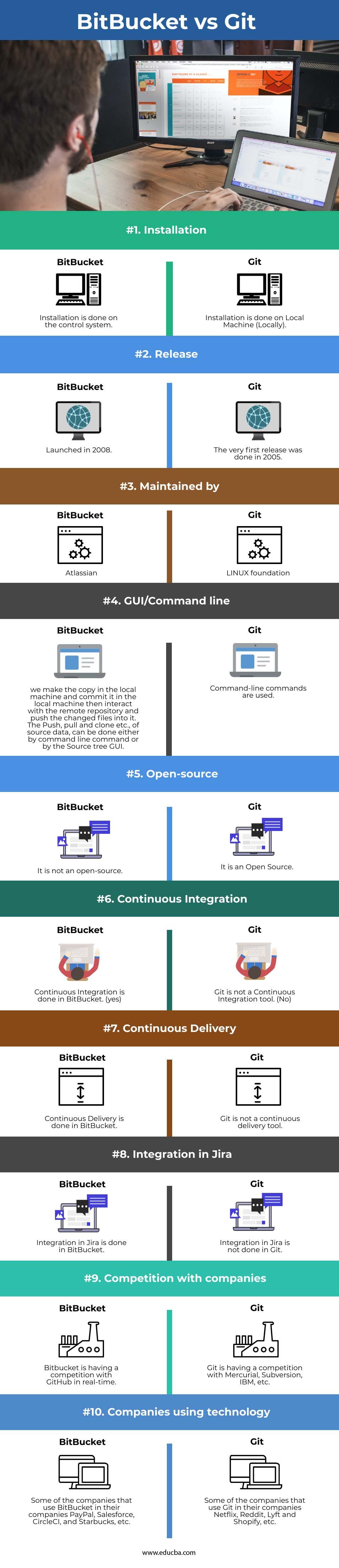 BitBucket vs Git info