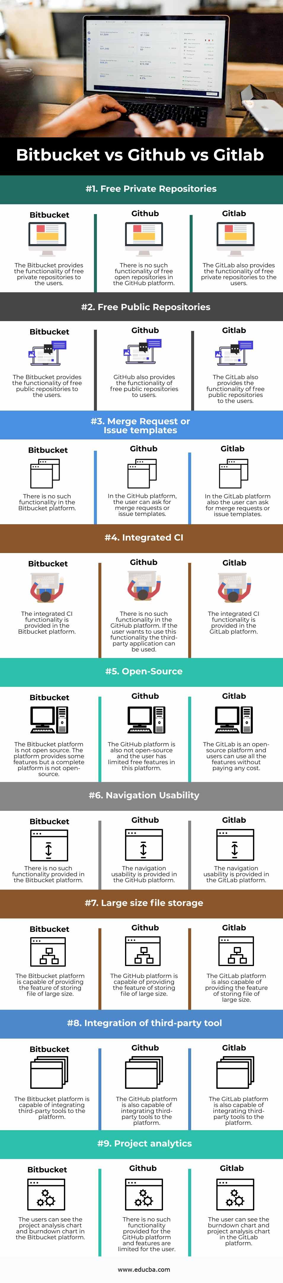 Bitbucket vs Github vs Gitlab info