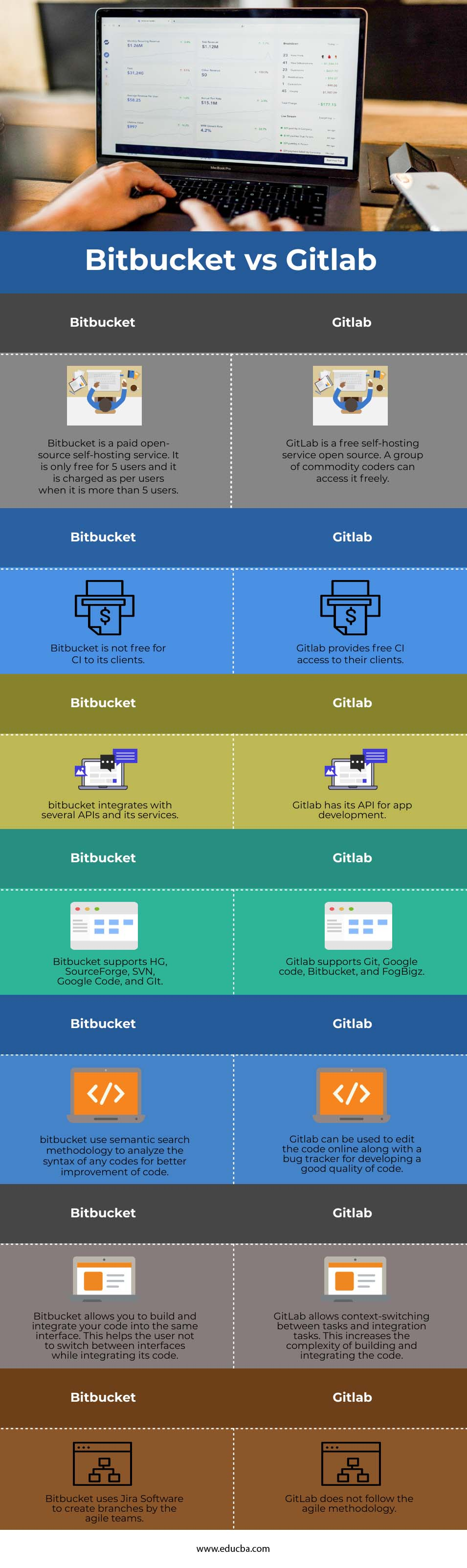 Bitbucket vs Gitlab info