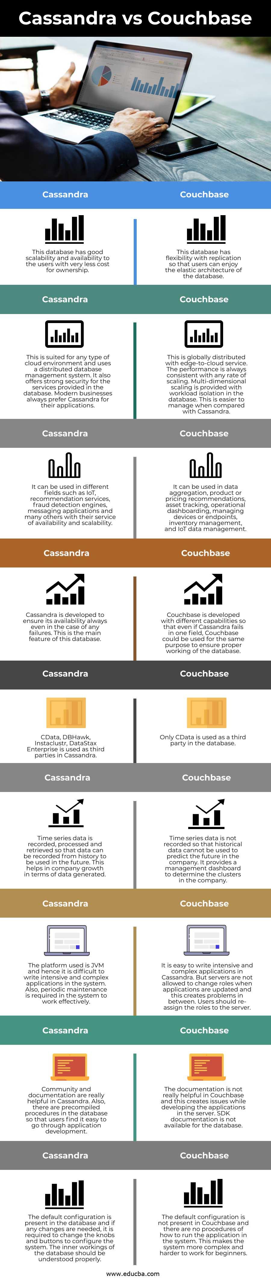 CassandravsCouchbase info