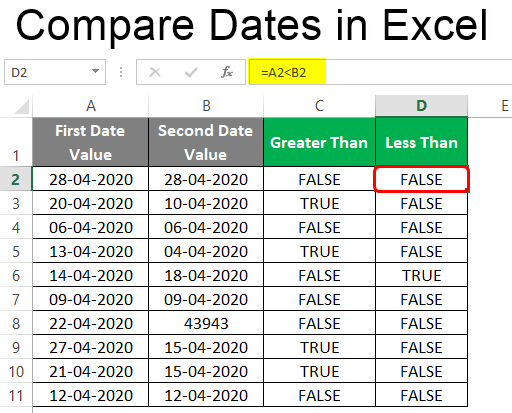Compare Dates in Excel