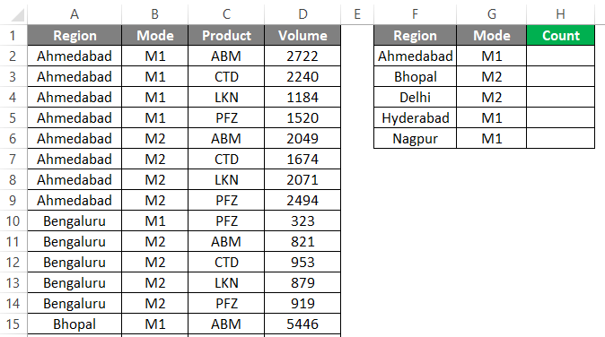 Countifs with multiple criteria 1-2