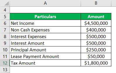 Debt Coverage Ratio-1.1