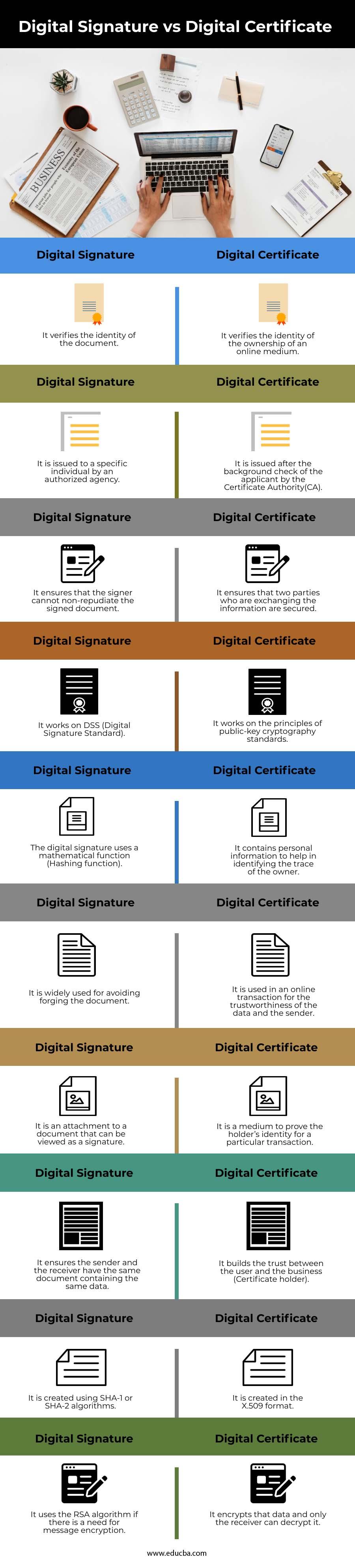 Digital Signature vs Digital Certificate info
