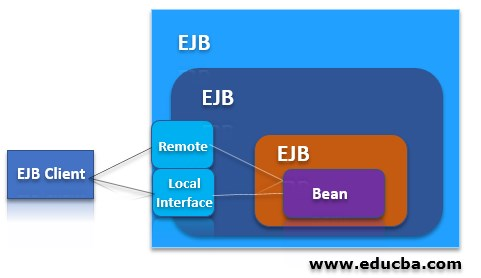 Architecture of EJB