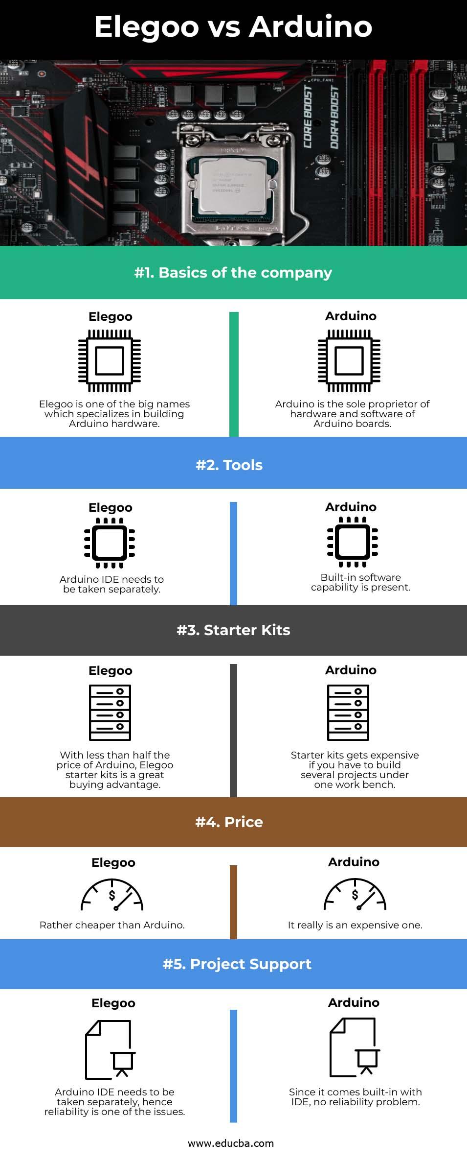 Elegoo vs Arduino info