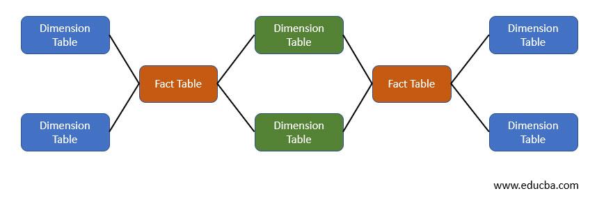 Fact Constellation Schema1