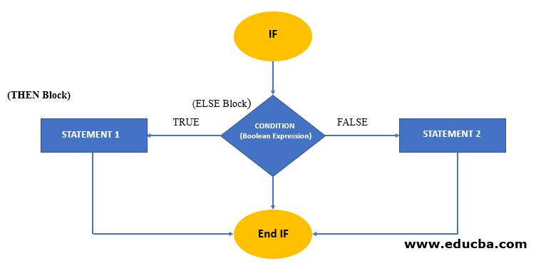 Flow chart of IF THEN ELSE Block