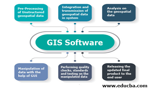 generic workflow and functioning of any GIS software