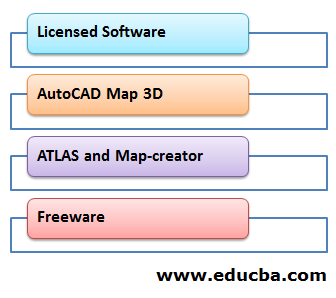 Types of GIS Software