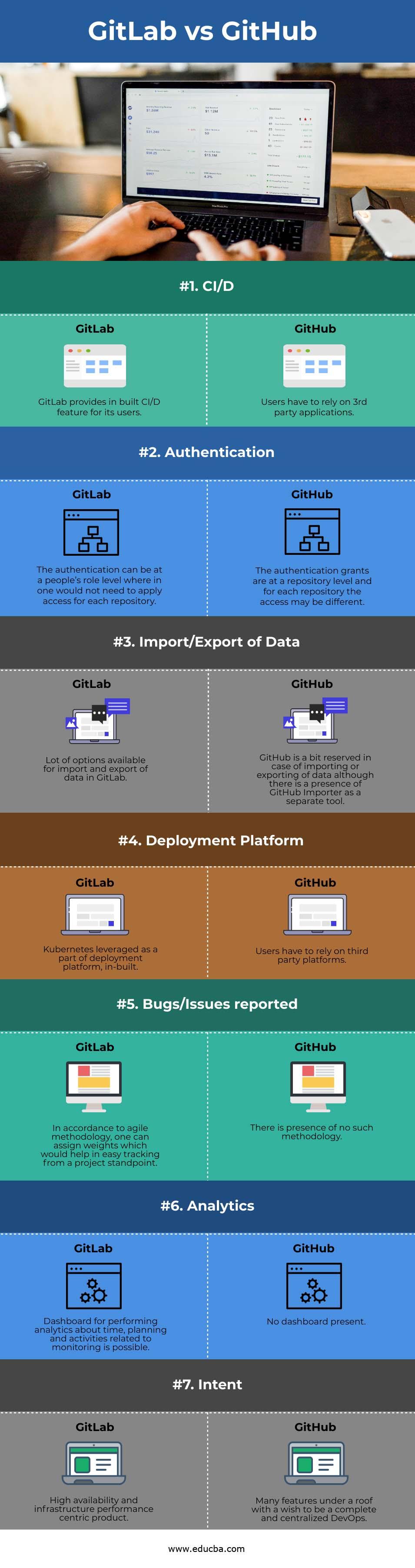 GitLab vs GitHub info