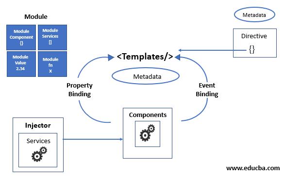 How building blocks work to build Angular Application