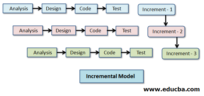 stages and development of each incremental stage