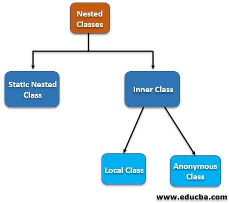 Categories of Inner Class