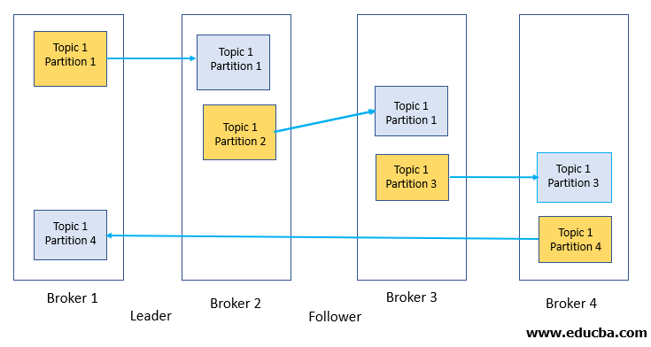 Kafka Cluster with replication factor 2