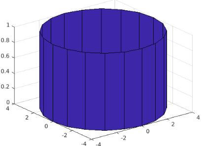 Using [X, Y,Z] = cylinder(r)