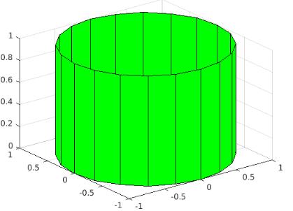 unit cylindrical plot