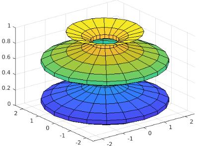 multiple radius