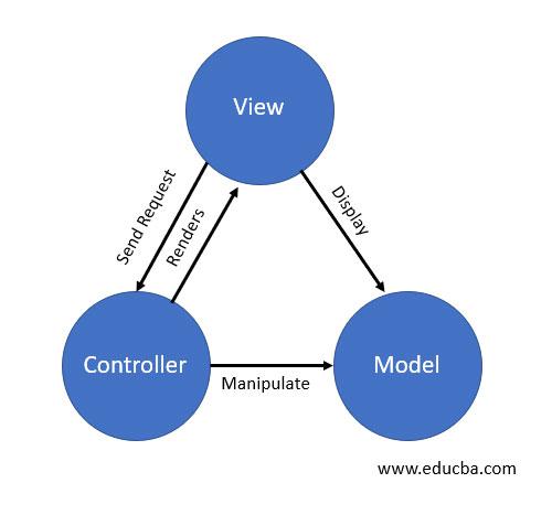 MVC Architecture-image