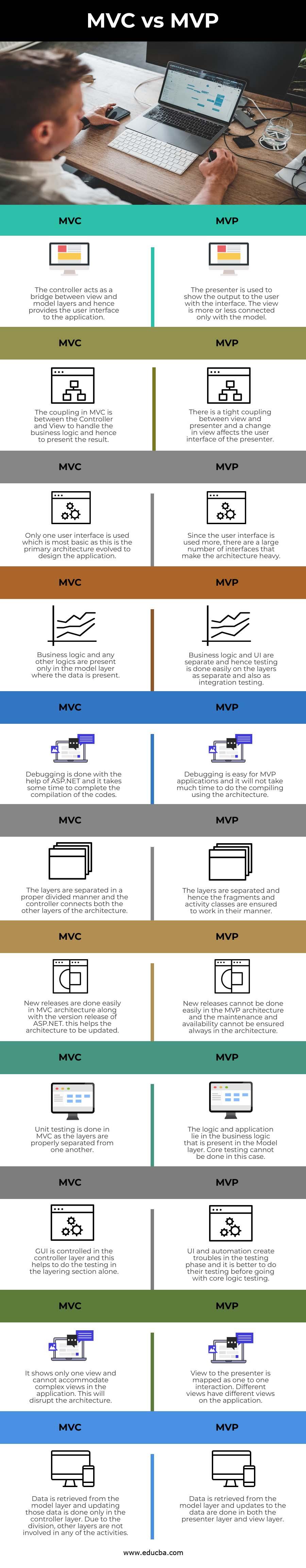 MVC vs MVP info