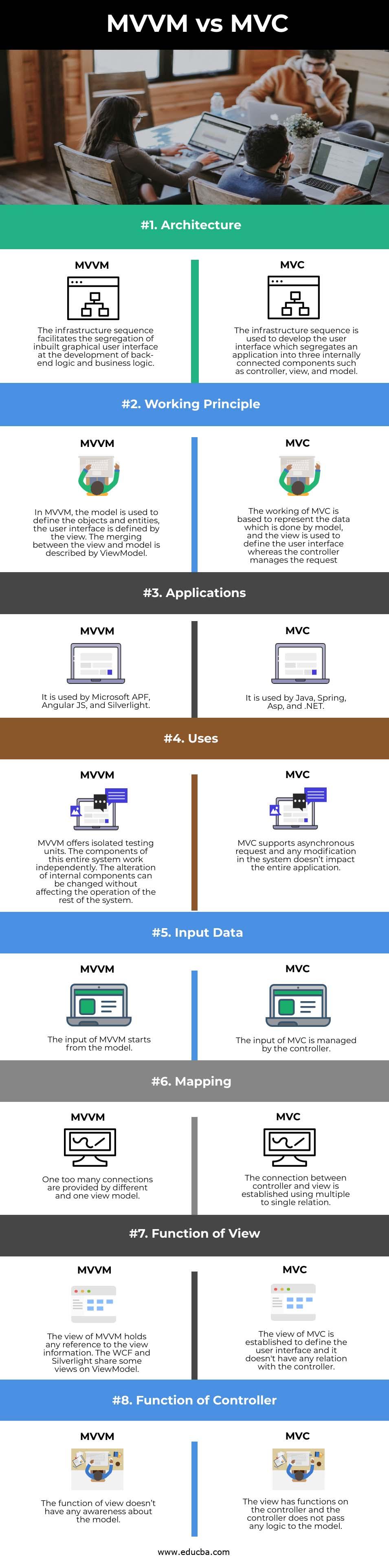 MVVM vs MVC info
