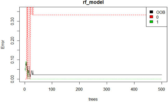 correlated values
