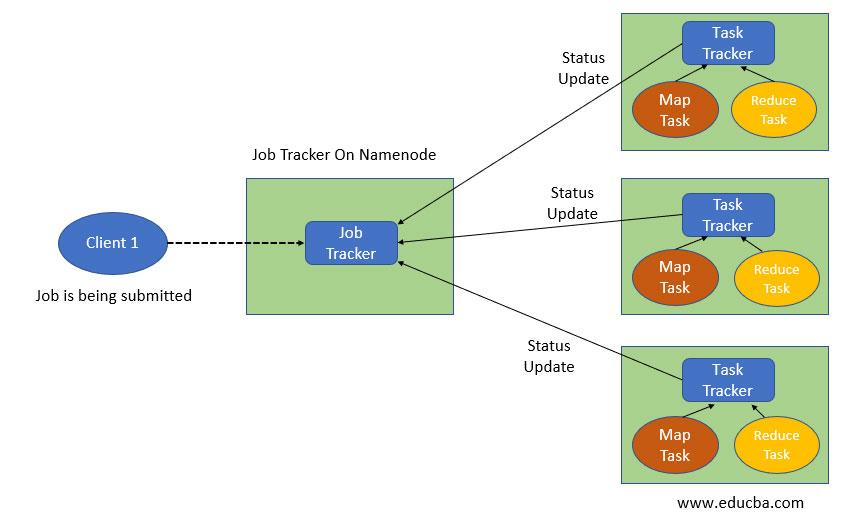 MapReduce2