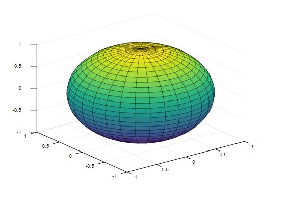 Matlab sphere()-1.5