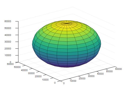 Matlab sphere()-2.1