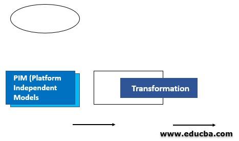 Model Driven Architecture 2
