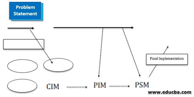 Model Driven Architecture 3