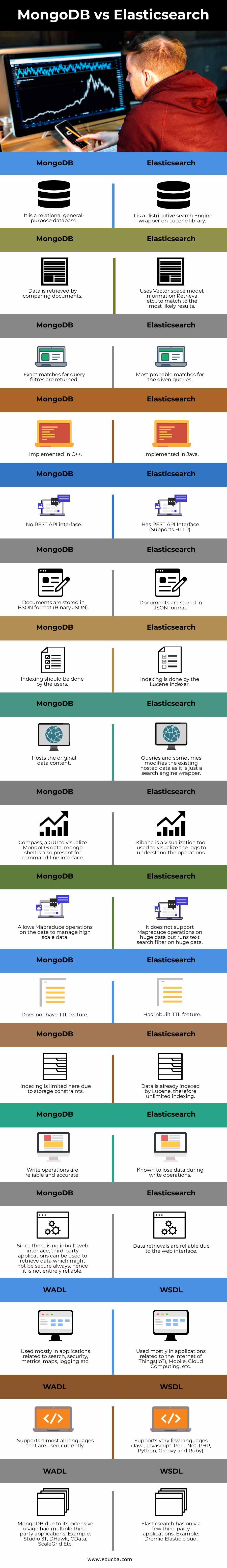 MongoDB vs Elasticsearch info