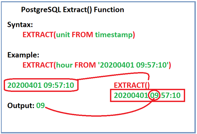 PostgreSQL EXTRACT()-1.1